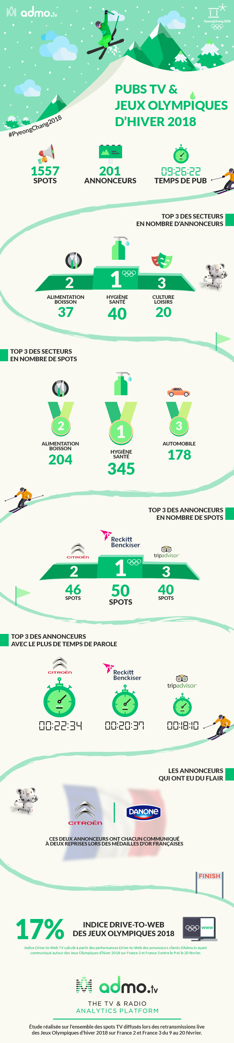 Jeux Olympiques Infographie