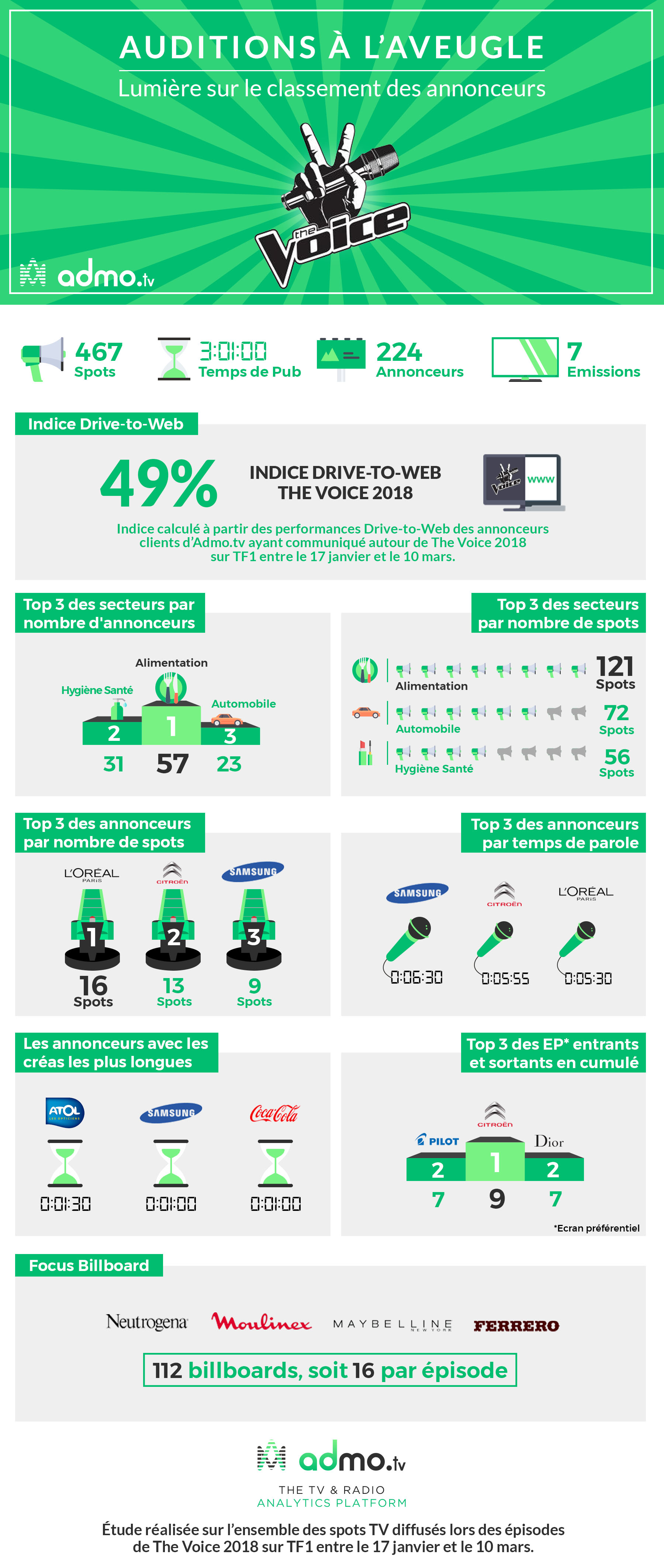 Infographie the voice Admo