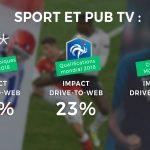 CM2018 et pub TV