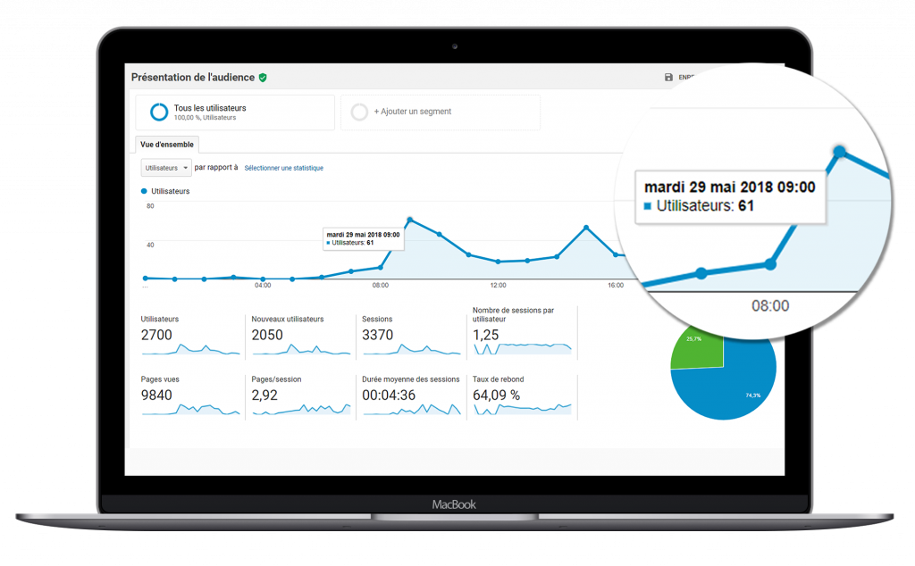 google analytics mesure impact TV