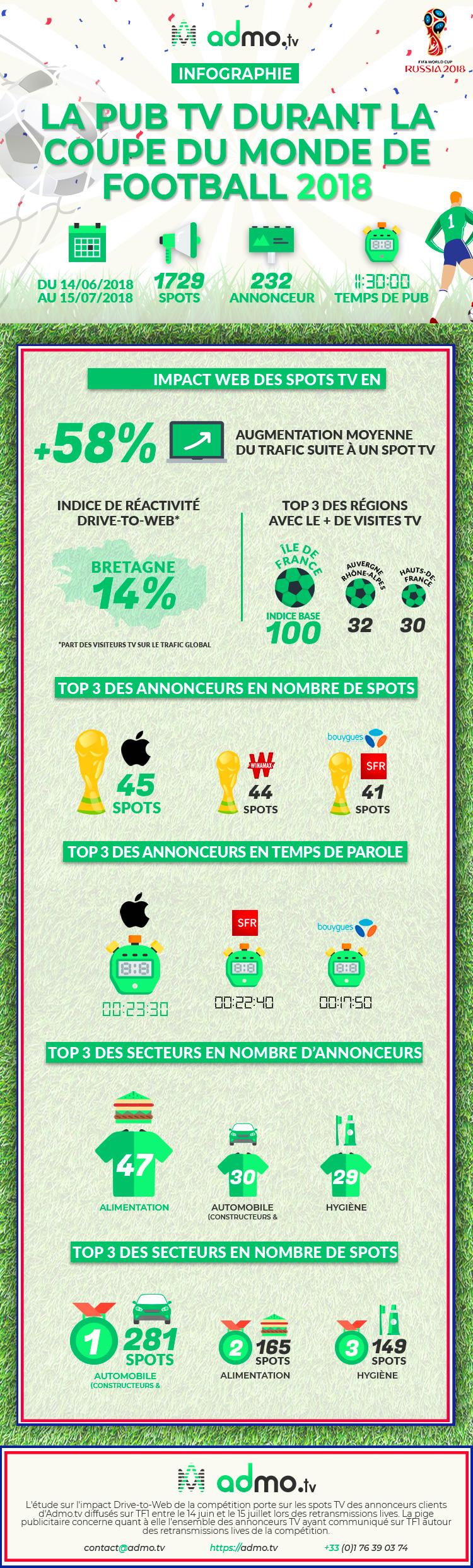 Coupe du monde annonceurs pub TV