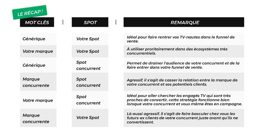 Synchronisation TV/Adwords
