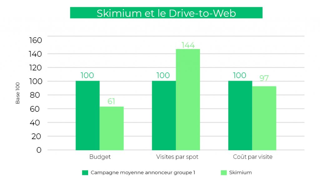 Skimium sponsoring TV