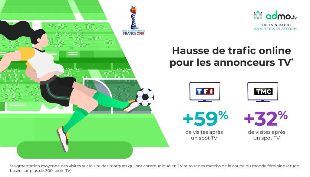 Coupe du monde 2019 impact pub TV