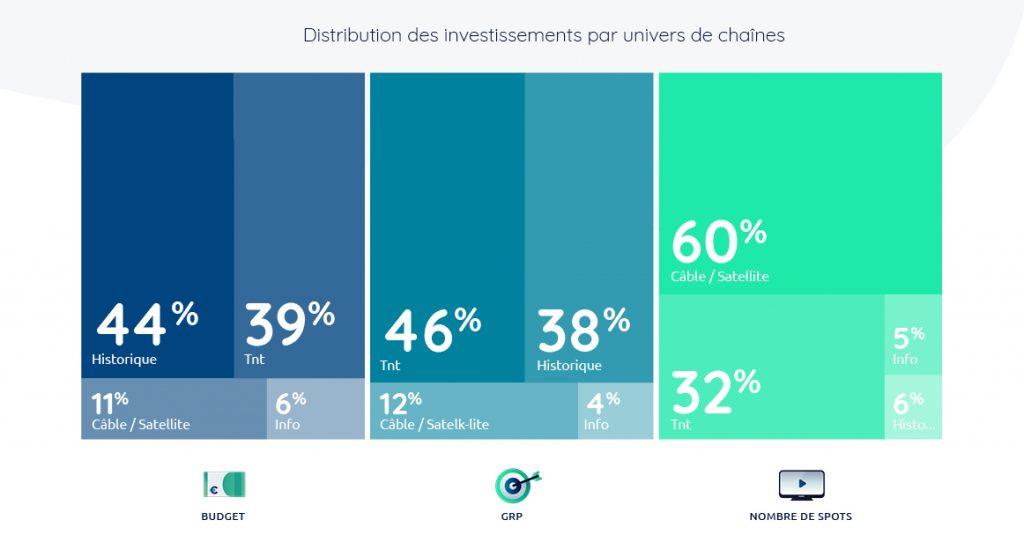 Baromètre TV investissement chaînes septembre 2019
