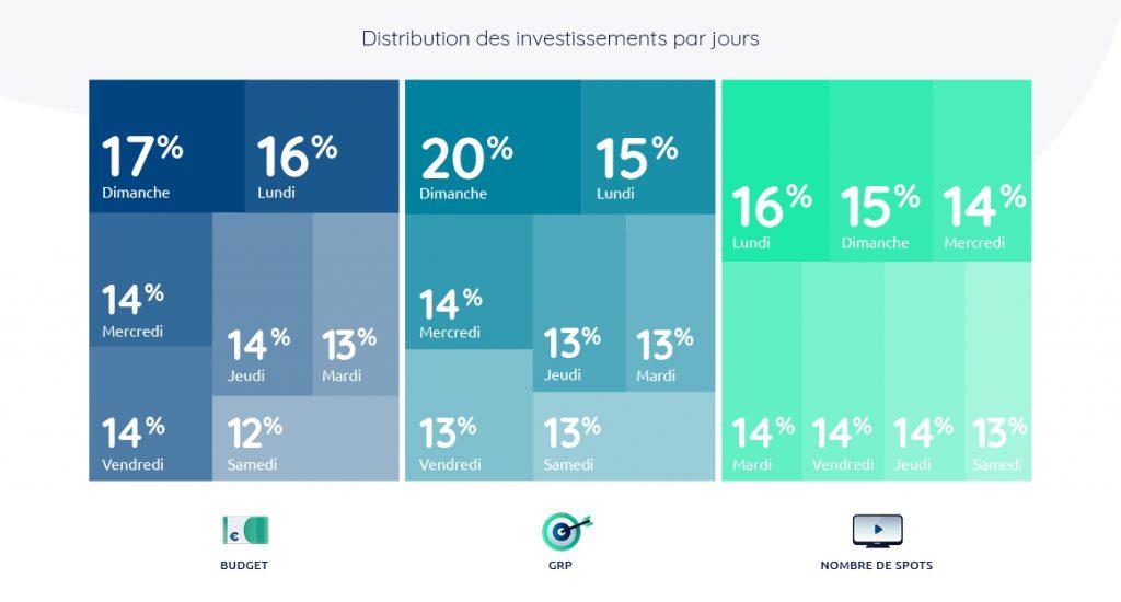 Baromètre TV investissement jour septembre 2019