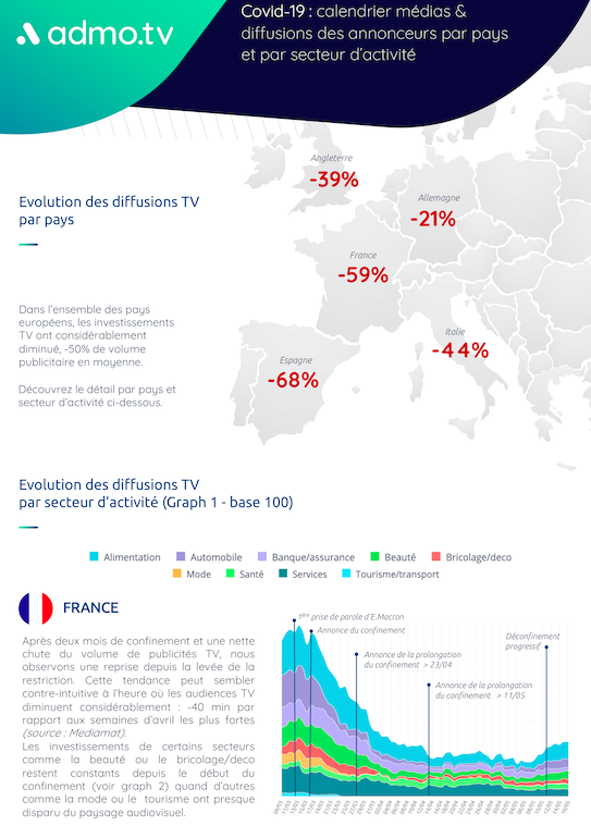 Covid-19 & pubs TV - Infographie