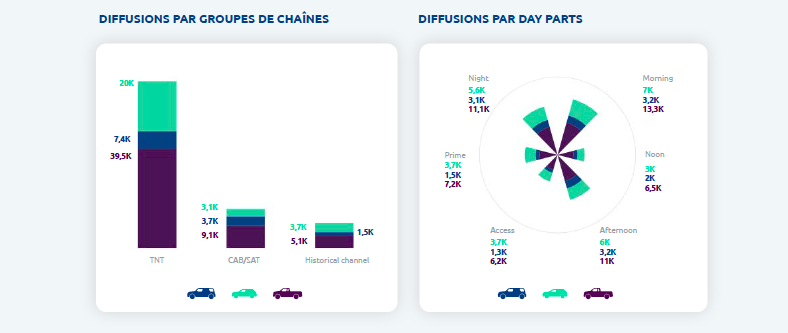 Analyse du marché TV avec le dashboard Media Analysis
