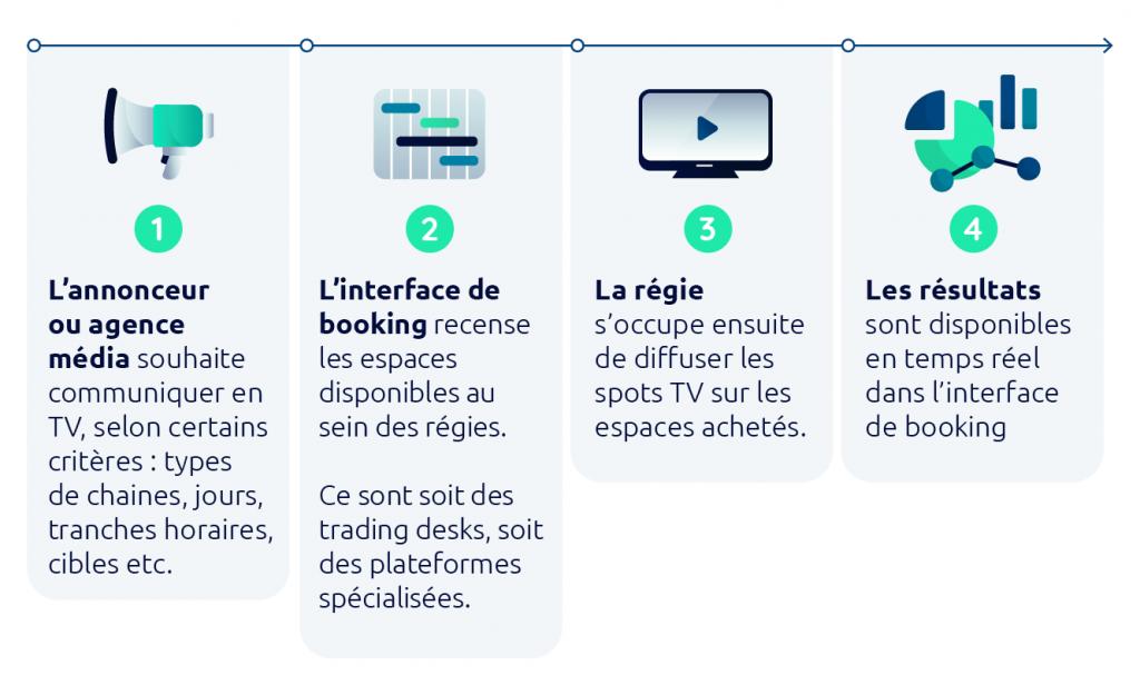 infographie fonctionnement de l'achat programmatique