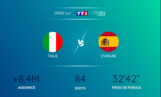Italie espagne Euro 2021
