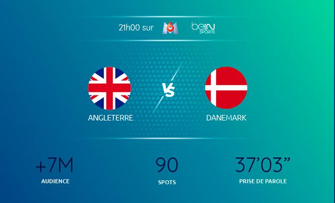Angleterre Danemark Euro 2021