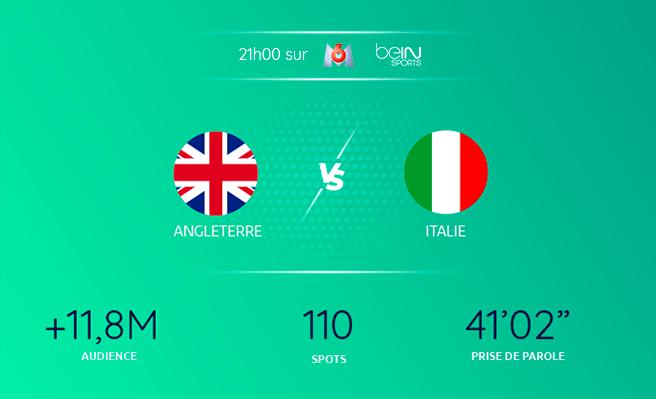 Finale de l'Euro 2021 et scores des résultats TV